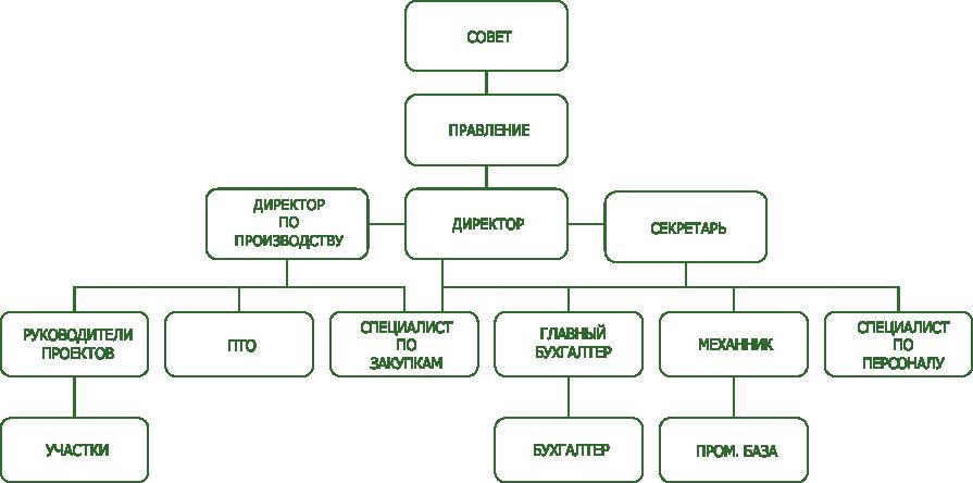 struktura_rus